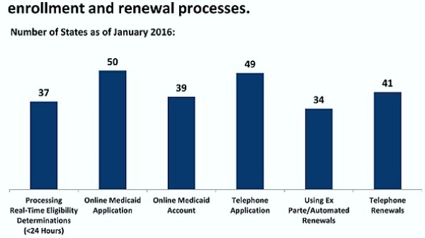 States modernized Medicaid enrollment 2016-01-21 at 1.13.12 PM