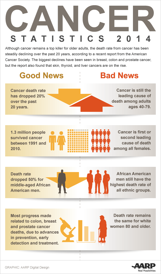620-cancer-good-bad-news-011514