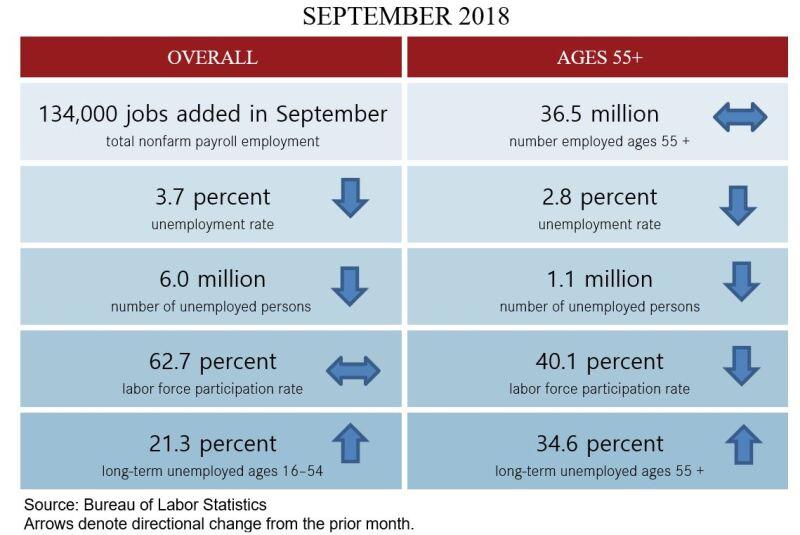 September 2018 blog table