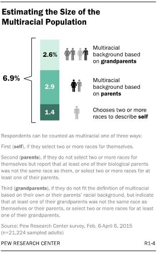 multiracial-americans