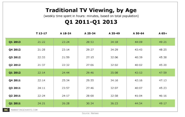 Lot Of Time In Front Of Tv Watching Us >> Older Americans Watching Too Much Tv Type 2 Diabetes Boob Tube