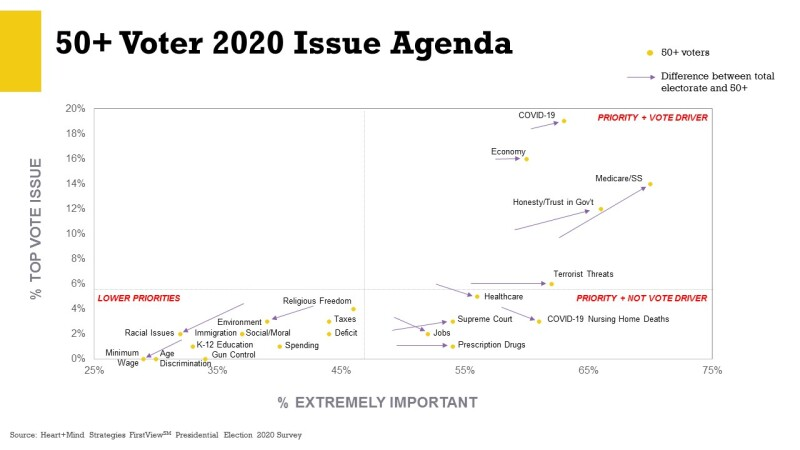 Older Voter Issue Agenda