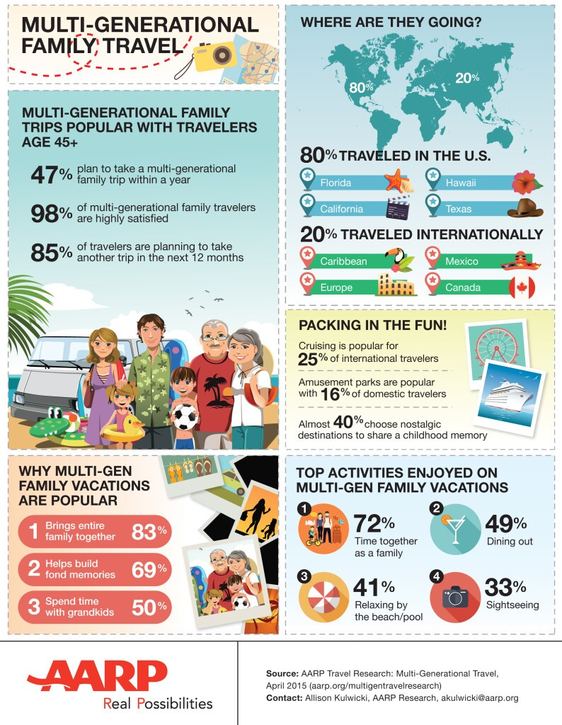 multi-generational-travel-infographic