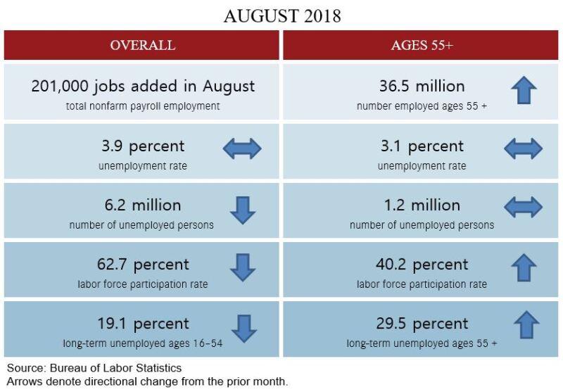August Jobs Table