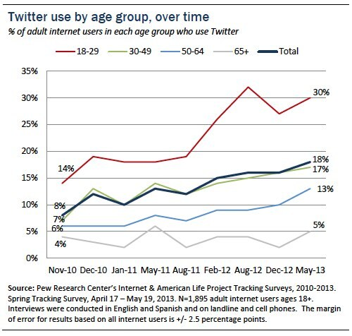 Who's using Twitter - Pew - 2013