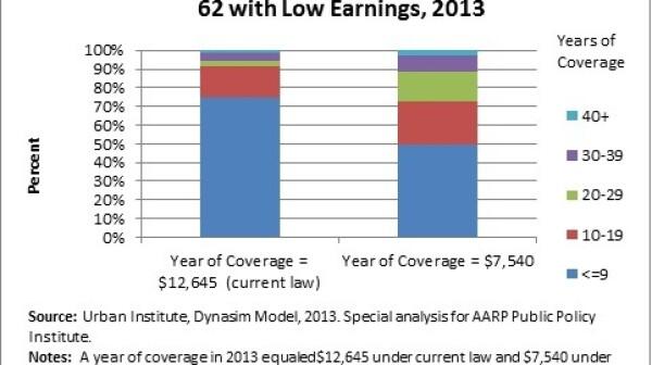 Minimum Benefit Graph