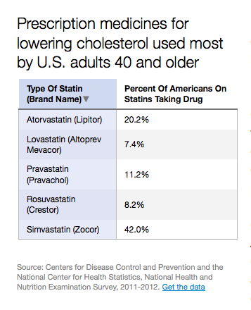 Prescription medicines for lowering cholesterol used most by U.S. adults 40 and older