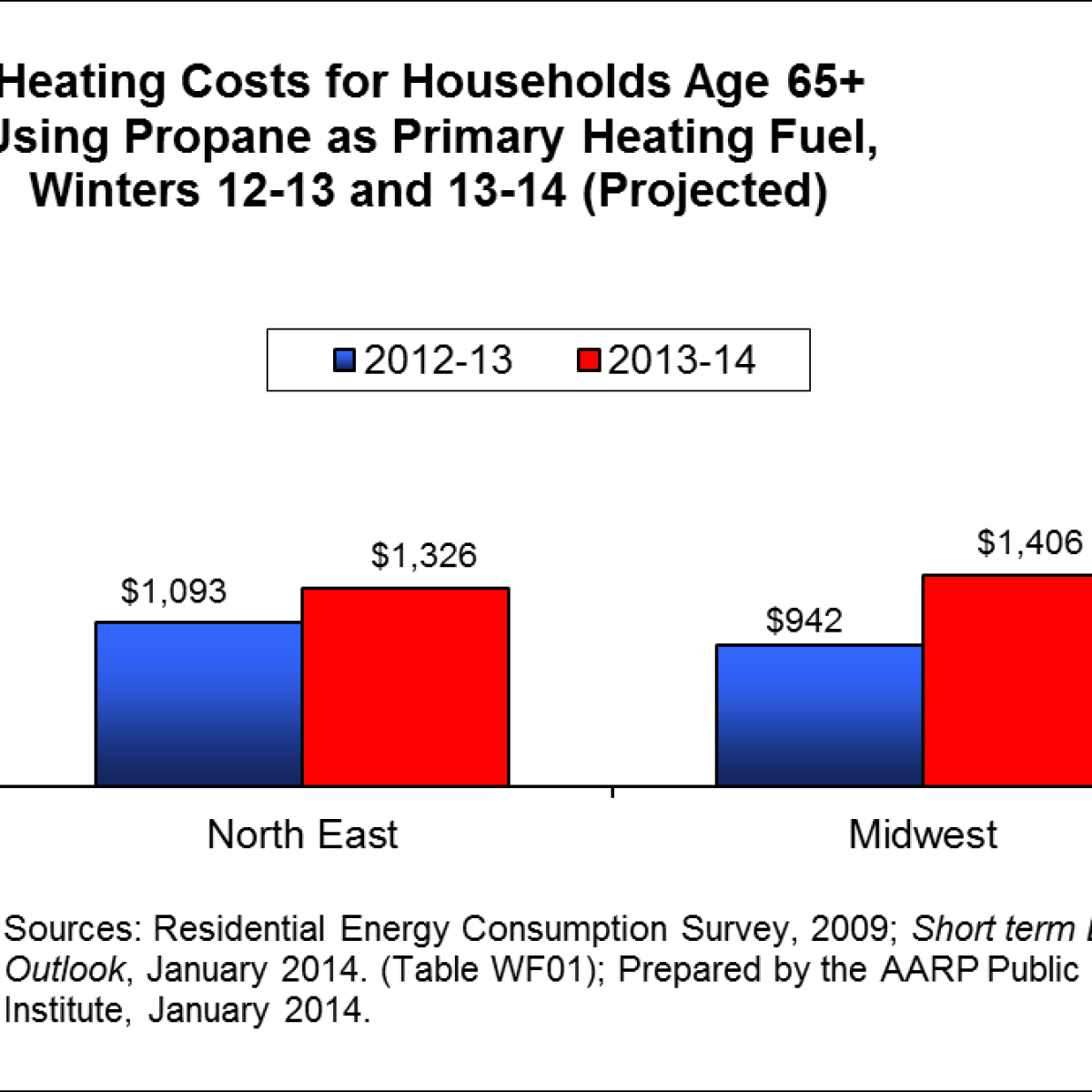 Rising Propane Prices, Shortages, Add to Winter Woes