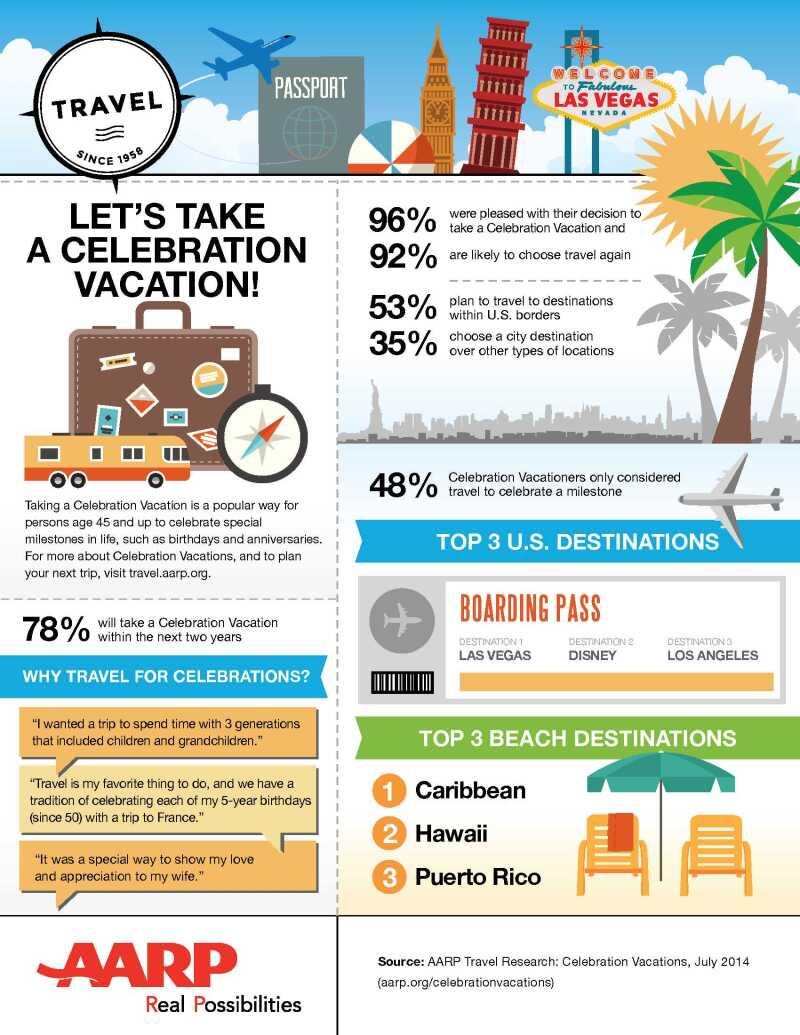 AARP Celebration Travel Infographic_07 14 14