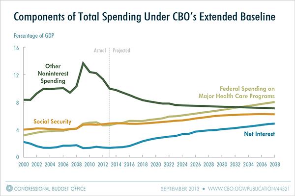 CBO chart