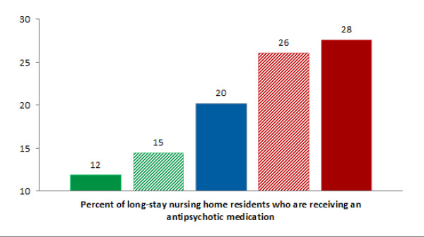 Percent of long-stay nursing home residents who receive antipsychotic medication