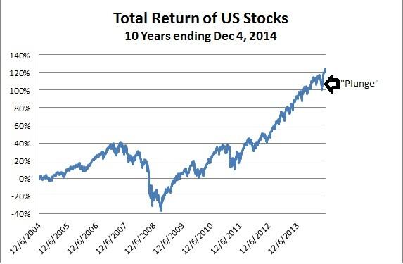 October market plunge