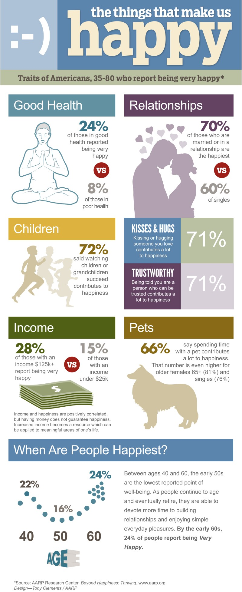 AARP Research Happiness Infographic