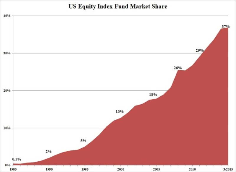 US Equity Index Fund Market Share Chart