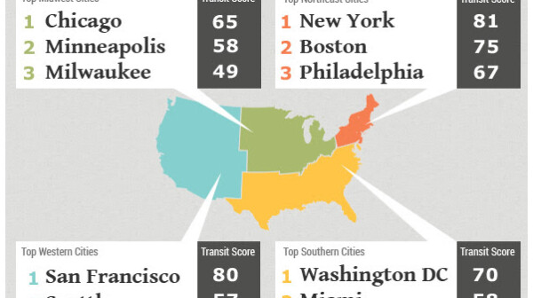 Graphic from Walkscore.com about its Transit Score ranking