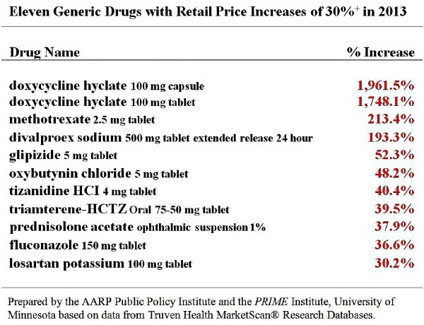 Generic Drugs with Retail Price Increases of 30%+ in 2013