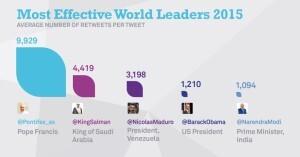 Leaders Twitter