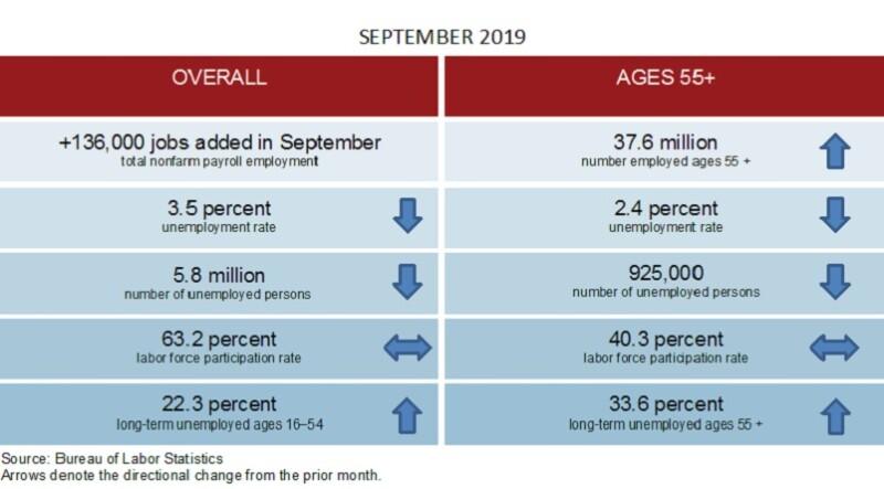 September 2019 Employment Summary