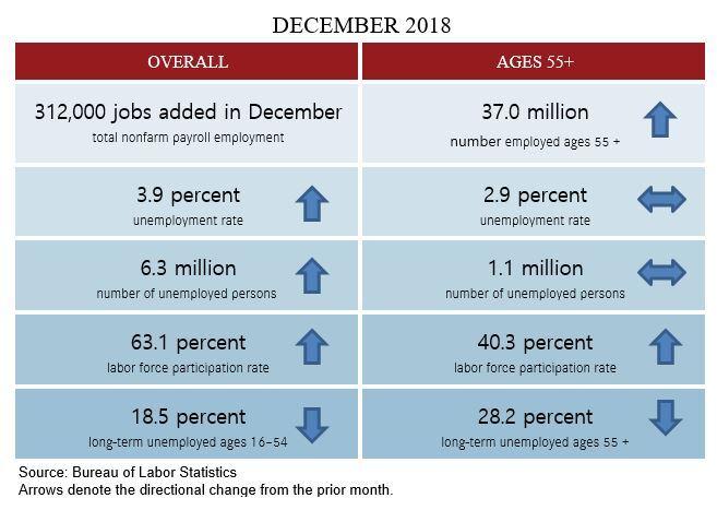 Dec 2018 blog table