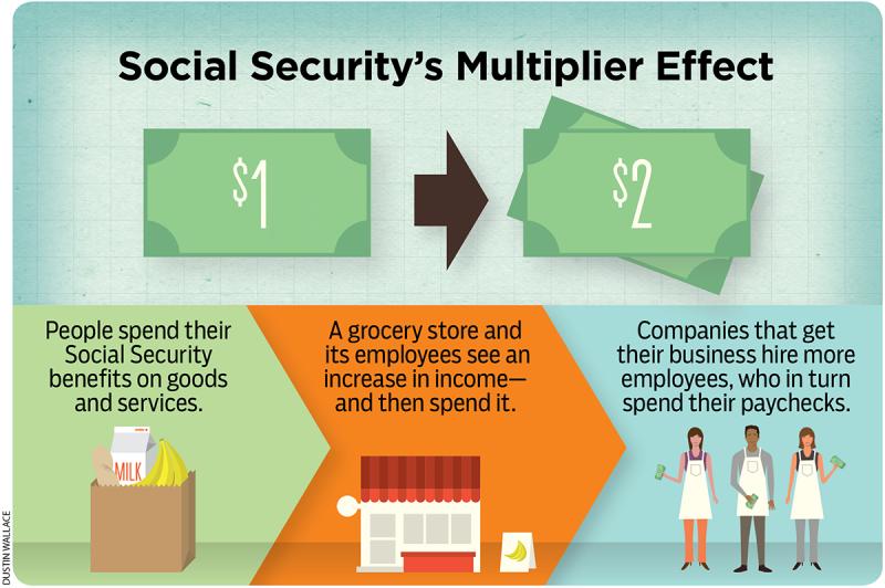 socialsecurity_multipliereffect