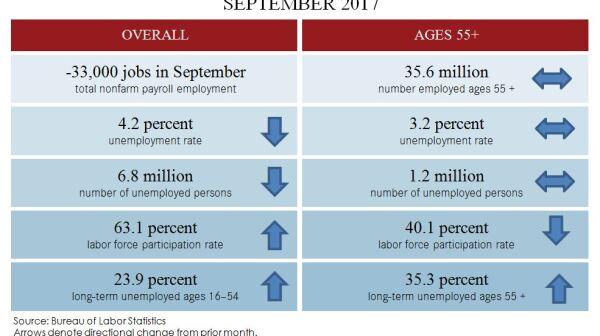 Sept 2017 blog table