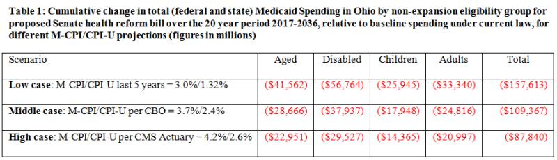 OH spending cuts