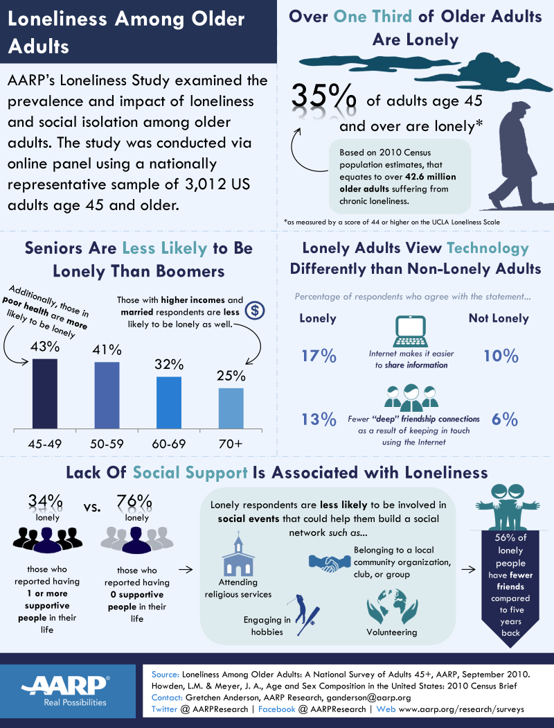 AARP Loneliness Fact Sheet