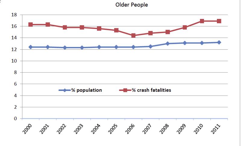 older-people-fatalities