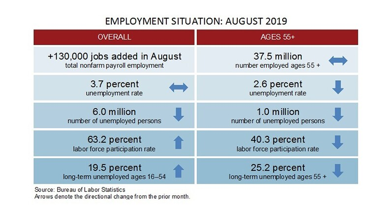 August 2019 employment figures table