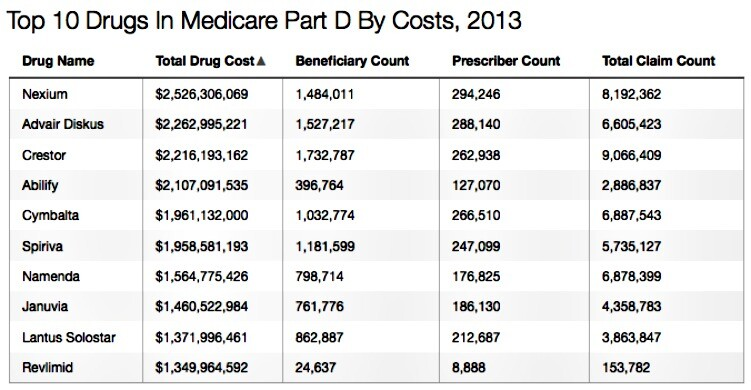 Kaiser Top 10 Drugs in Medicare Part D By Costs 2013