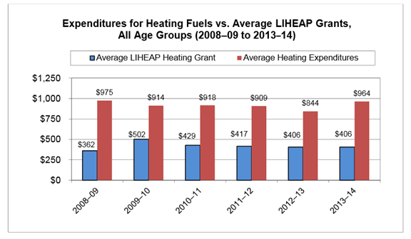 Expenditures for Heating Fuels vs. Average LIHEAP Grants, All Age Groups (2008-09 to 2013-14)