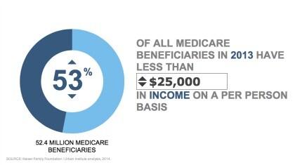 Medicare income chart