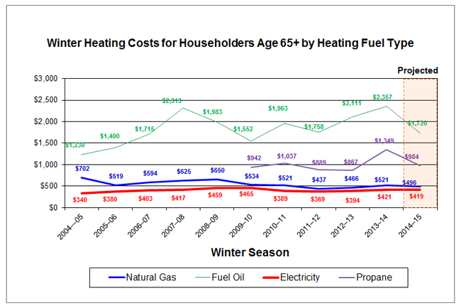 Winter Heating Costs for Householders Age 65+ by Heating Fuel Type