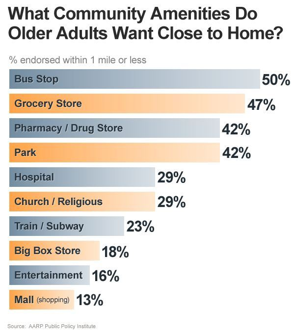 What Community Amenities Do Older Adults Want Close to Home?