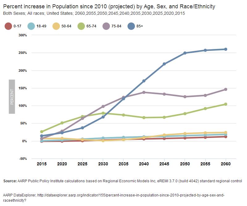 Percent pop increase