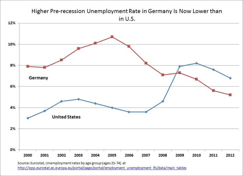 Graph of Pre-recession Unemployment: U.S. vs. Germany