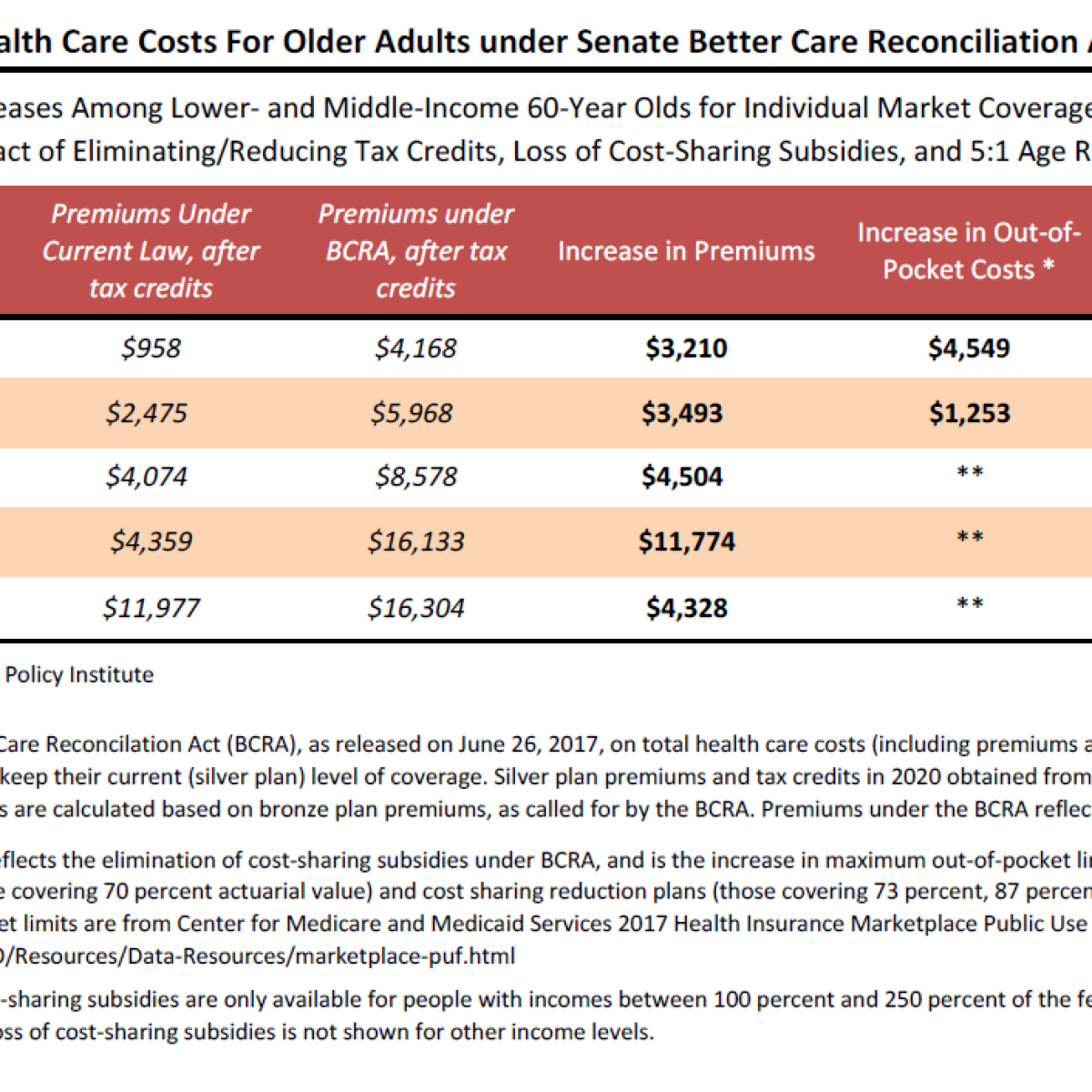 Aarp Health Insurance >> Under The Senate Health Bill All Older Adults Would Pay
