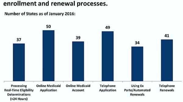 States modernized Medicaid enrollment 2016-01-21 at 1.13.12 PM