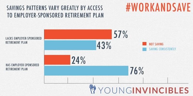 Infographic: Access to employer-sponsored retirement plans influence saving behaviors