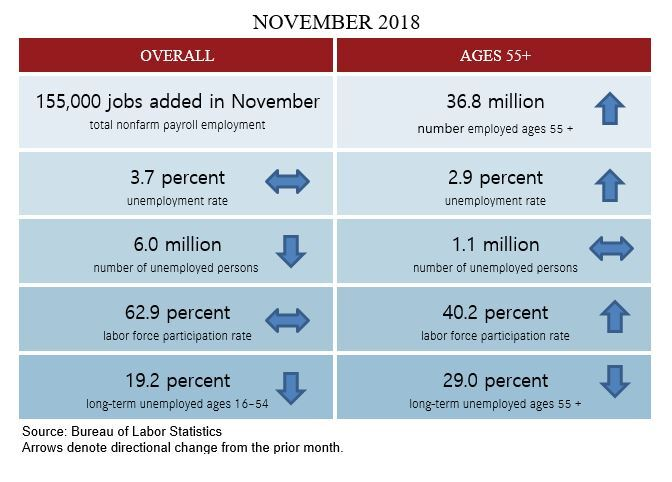 Nov 2018 blog table