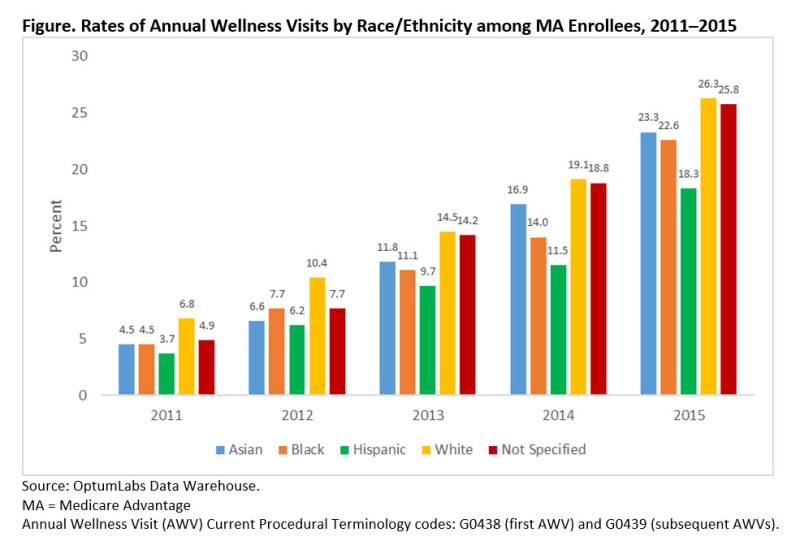 Figure showing rates of Annual Wellness Visits by race/ethnicity among Medicare Advantage enrollees 2011 to 2015