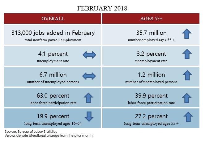 February 2018 Jobs blog table