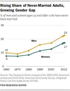 Rising Share of Never-Married Adults, Growing Gender Gap