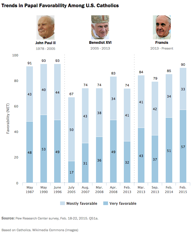 Trends in Papal Favorability Among U.S. Catholics