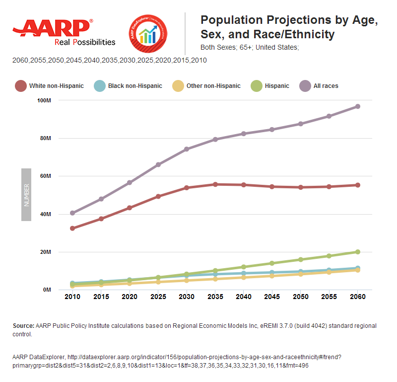 aarp-visualization