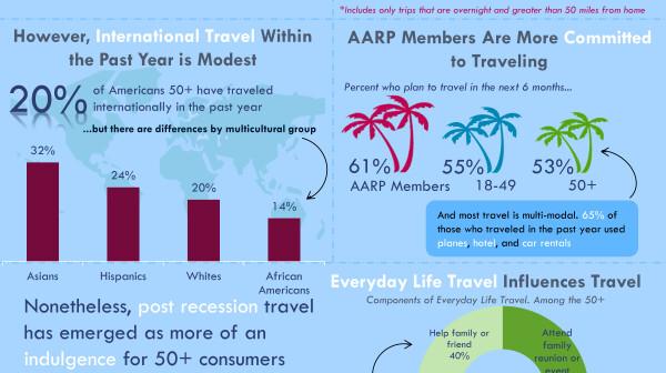 AARP-Travel-Fact-Sheet