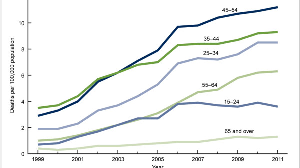 Graph of painkiller overdoses by age, CDC