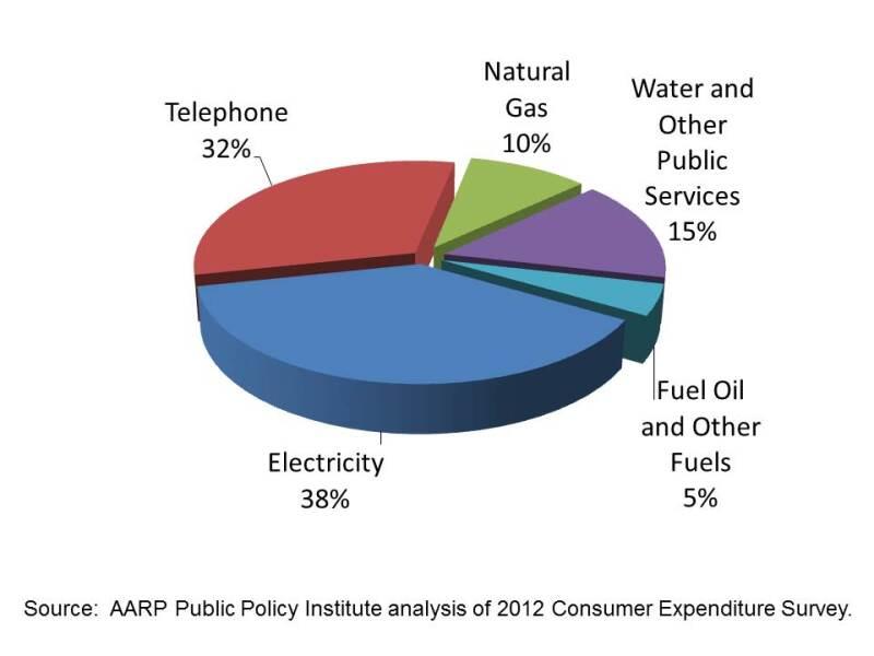 telecom spending