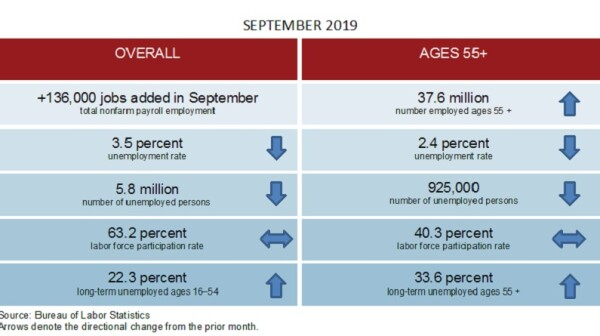 September 2019 Employment Summary