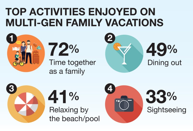 multi-generational-travel-infographic2